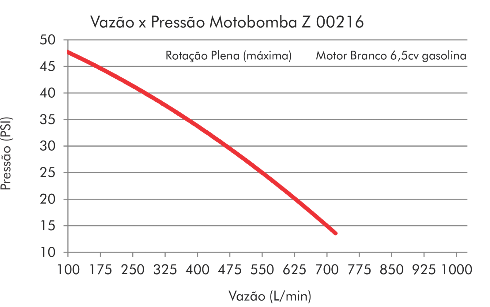 """CARACOL EM AÇO INOXIDÁVEL 2"""" (PARA MOTORES BRANCO, HONDA E BUFFALO)"""