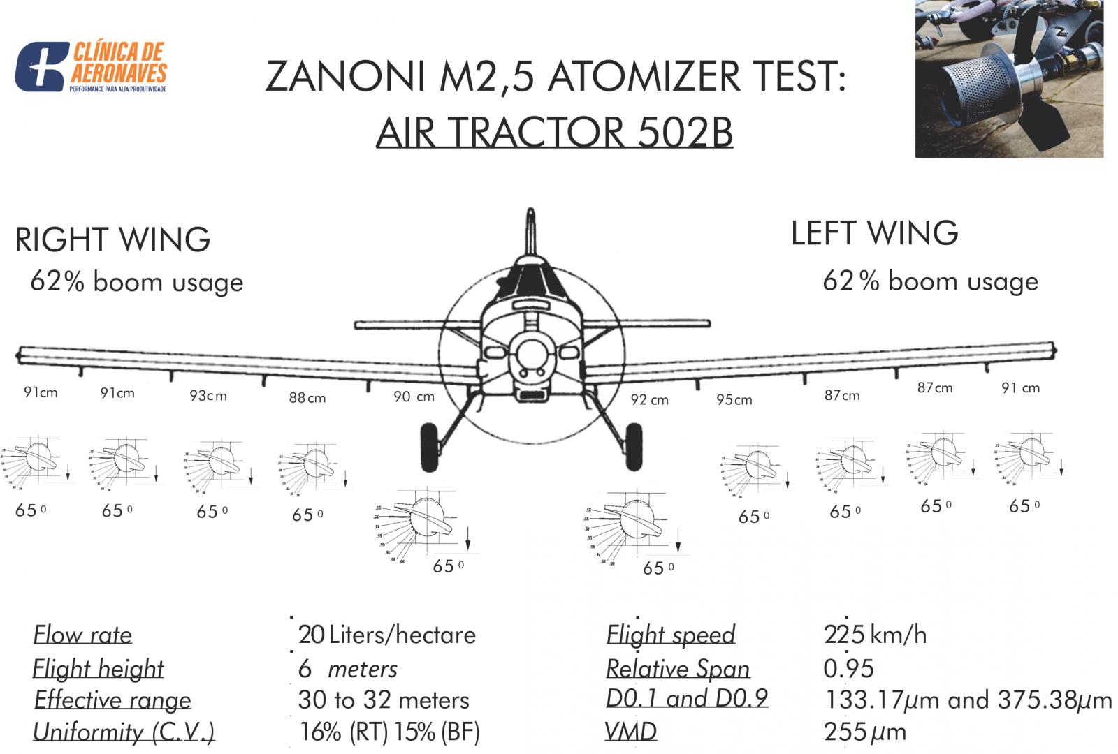 Zanoni atomizer nozzles show excellent performance in turbo aircraft